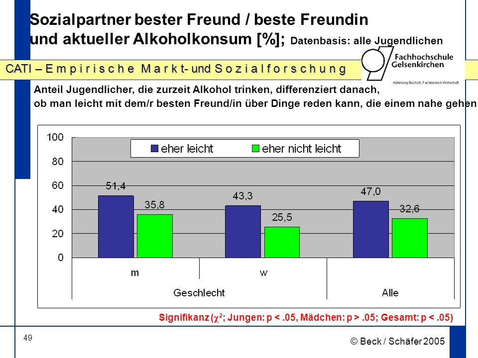Sozialpartner bester Freund / beste Freundin und aktueller Alkoholkonsum [%]; Datenbasis: alle Jugendlichen